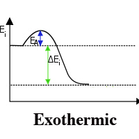 difference between endothermic and exothermic reaction with
